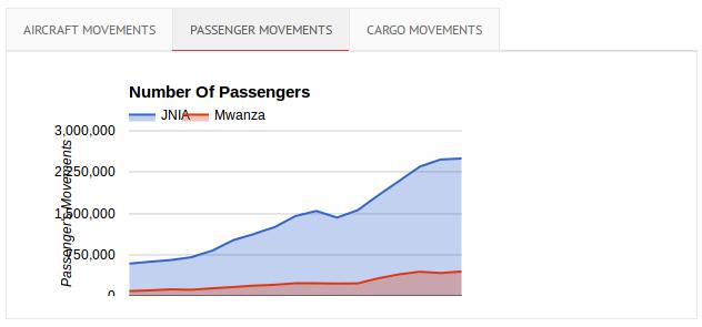 PassengerMovements
