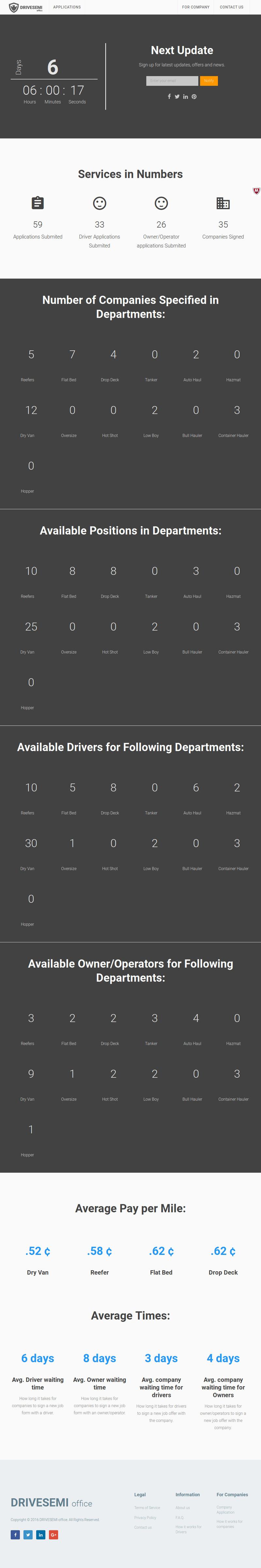 http-drivesemi.com-stats-800x0b1024x768
