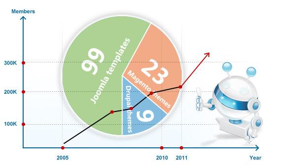 JoomlArt 2010 RECAP - Year Of Social Growth