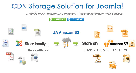 JA Amazon S3 & Cloudfront CDN Component now available for Joomla 1.6