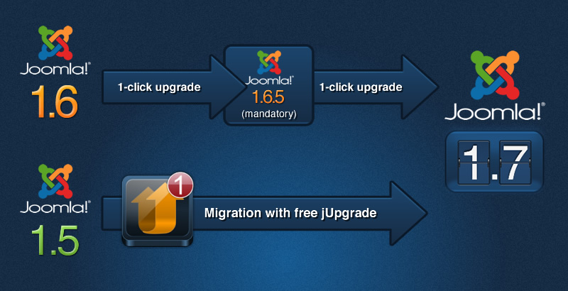 Joomla 1.7 Released - JoomlArt Upgrades Templates to J1.7