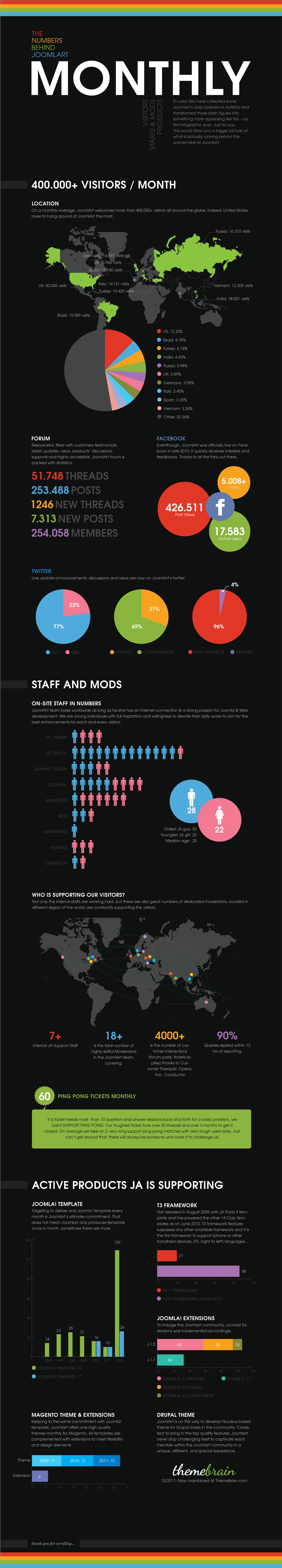 [INFOGRAPHIC] JoomlArt monthly operation stats