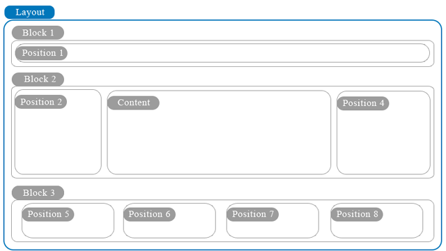 Template Layout in Full default