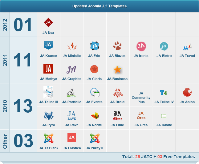 Joomla 2.5 Templates Updated and 25 % OFF Coupon from JoomlArt