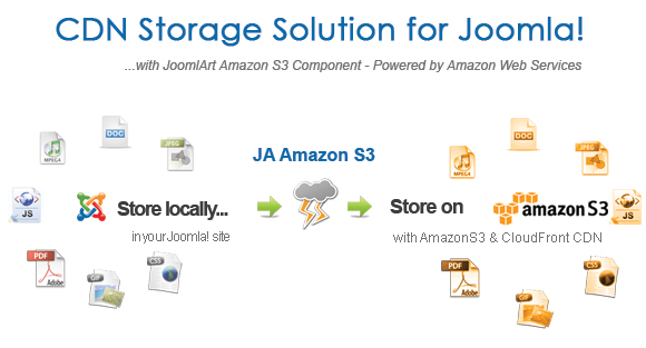 JA Amazon S3 Component 2.0 Released!